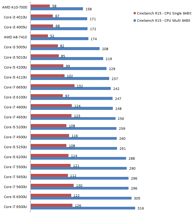 a comparison of amd and intel processors Gaming cpu performance - hierarchy chart - intel vs amd, here is a resource to help you judge if a cpu is a reasonable value: the gaming cpu hierarchy chart groups.